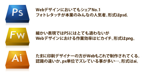 webデザインに使用されるソフト例